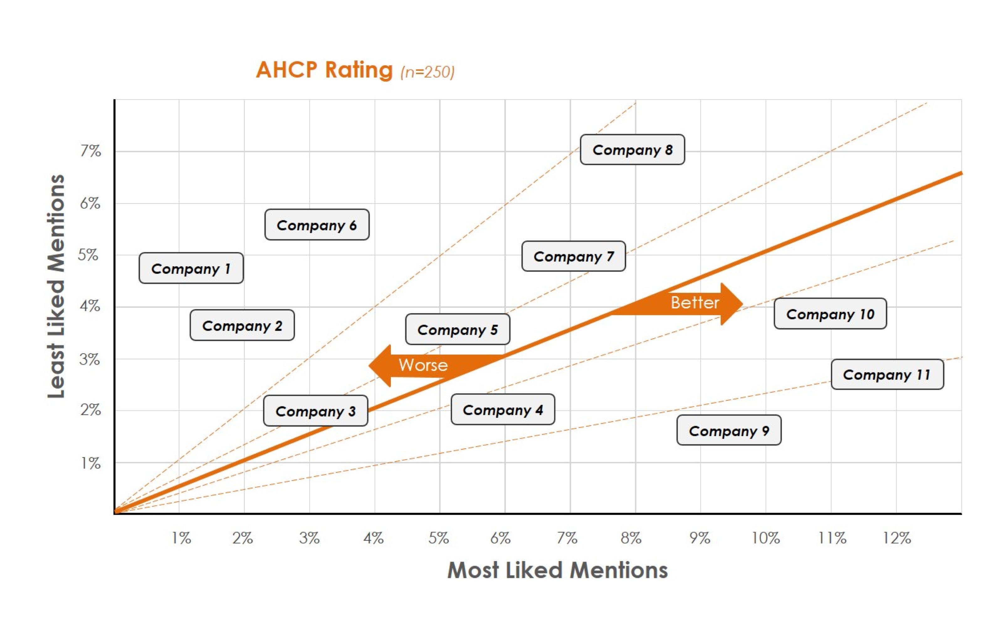 Pharma Company Ranking
